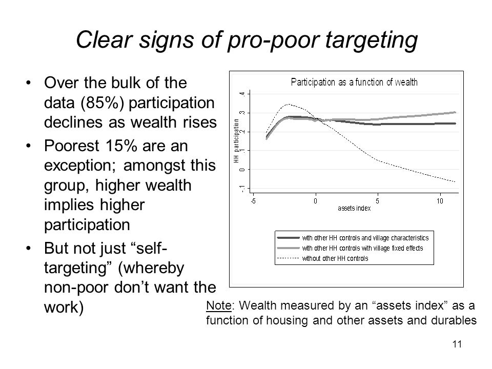 Clear signs of pro-poor targeting