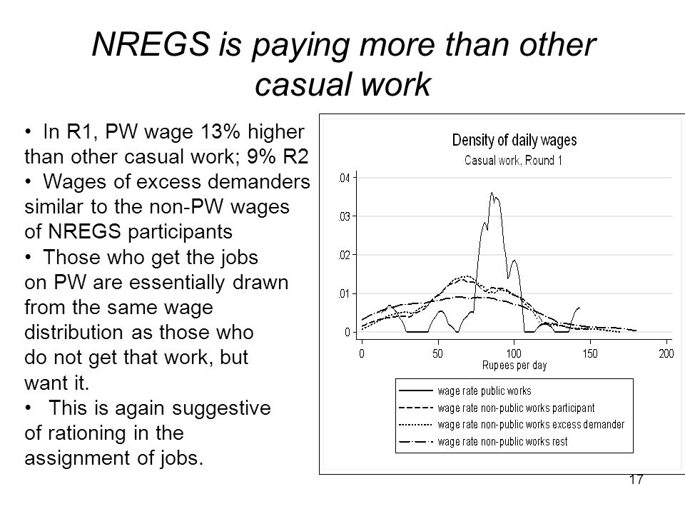 NREGS is paying more than other casual work