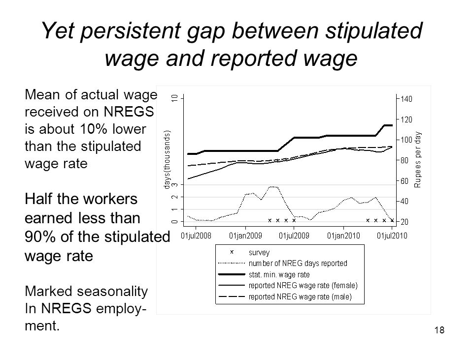 Yet persistent gap between stipulated wage and reported wage