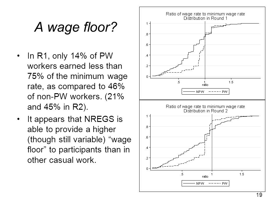 A wage floor In R1, only 14% of PW workers earned less than 75% of the minimum wage rate, as compared to 46% of non-PW workers. (21% and 45% in R2).