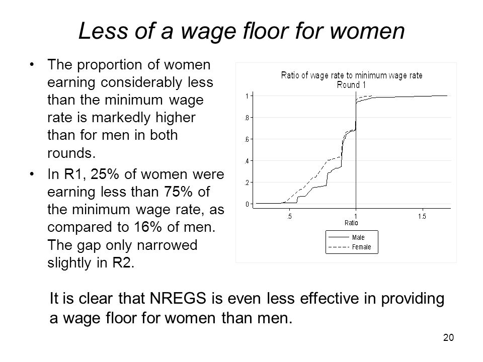 Less of a wage floor for women
