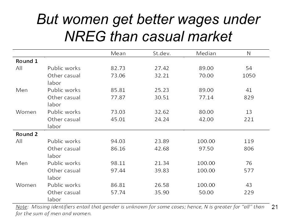 But women get better wages under NREG than casual market