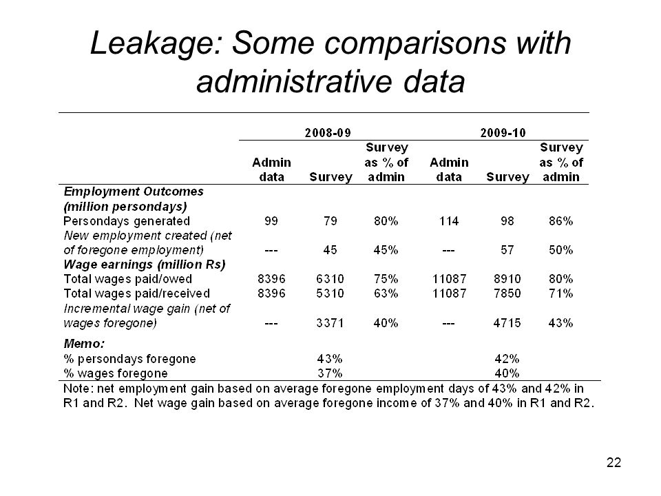 Leakage: Some comparisons with administrative data
