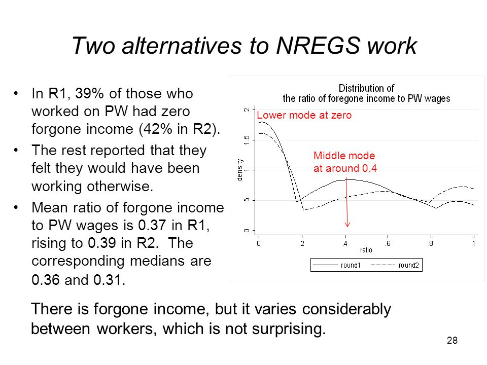 Two alternatives to NREGS work