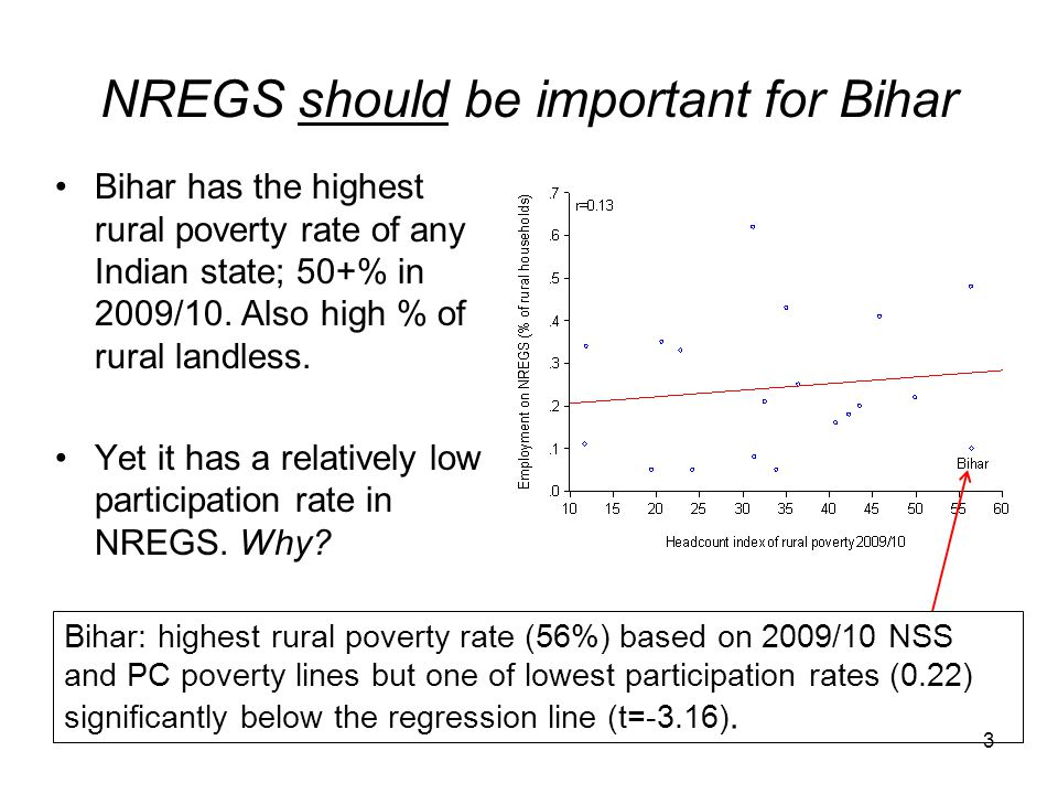 NREGS should be important for Bihar