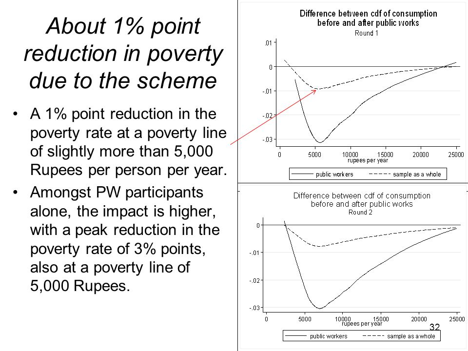 About 1% point reduction in poverty due to the scheme