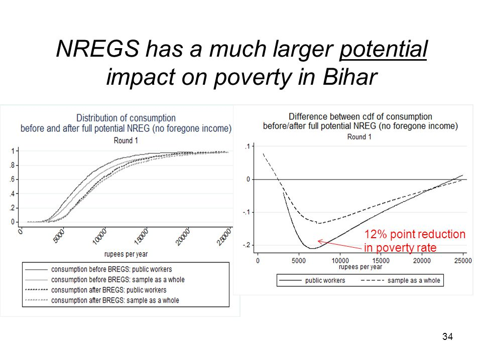 NREGS has a much larger potential impact on poverty in Bihar