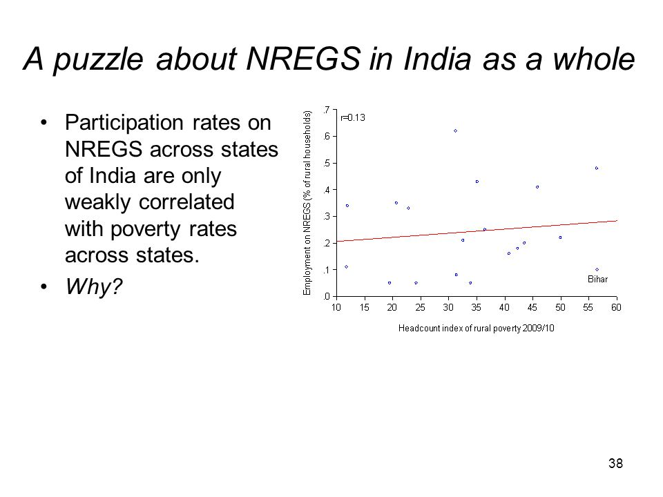 A puzzle about NREGS in India as a whole