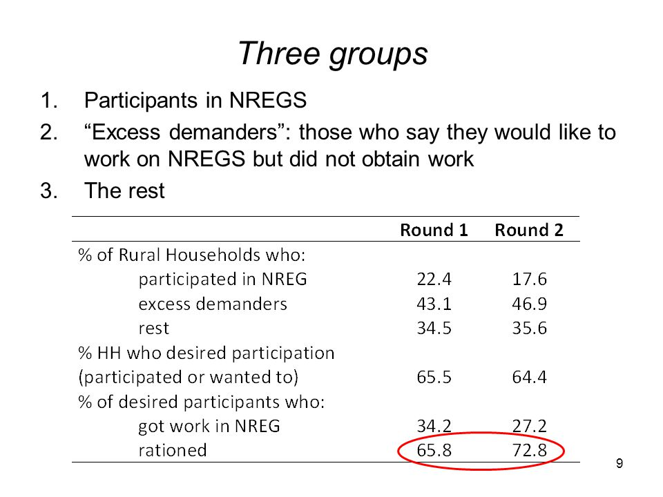 Three groups Participants in NREGS