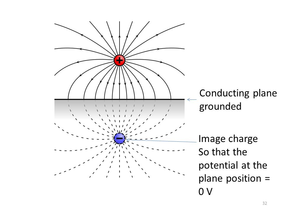 Conducting plane grounded Image charge So that the potential at the plane position = 0 V