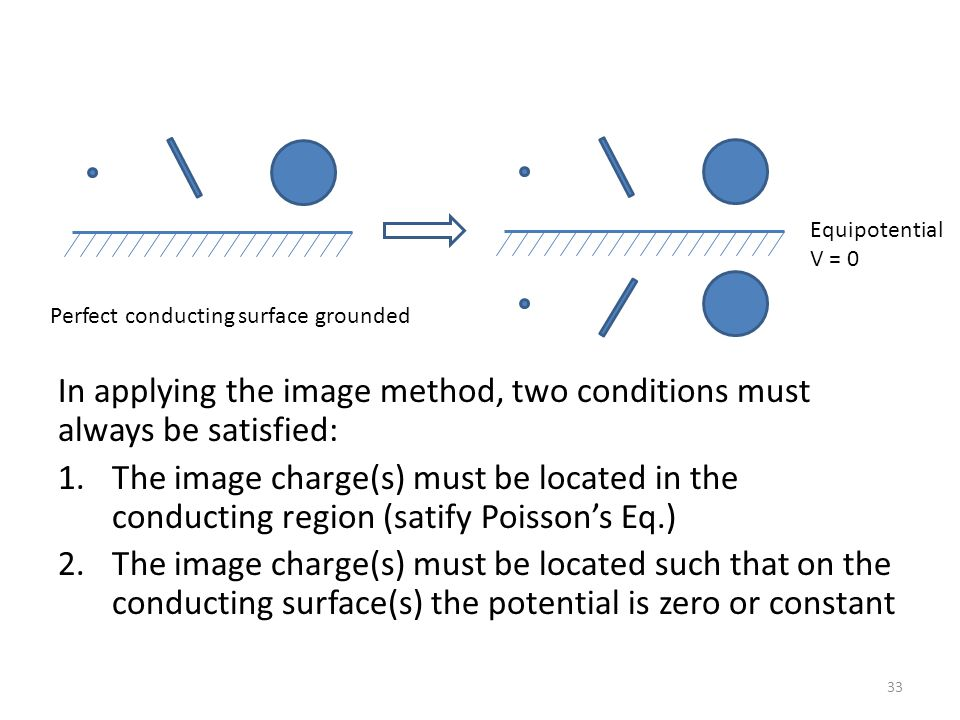 In applying the image method, two conditions must always be satisfied: