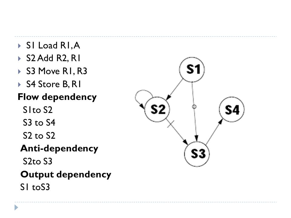 S1 Load R1, A S2 Add R2, R1. S3 Move R1, R3. S4 Store B, R1. Flow dependency. S1to S2. S3 to S4.