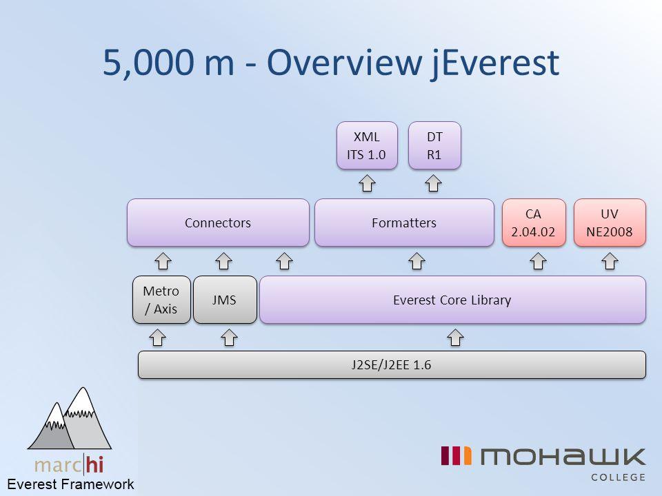5,000 m - Overview jEverest XML ITS 1.0 DT R1 Connectors Formatters