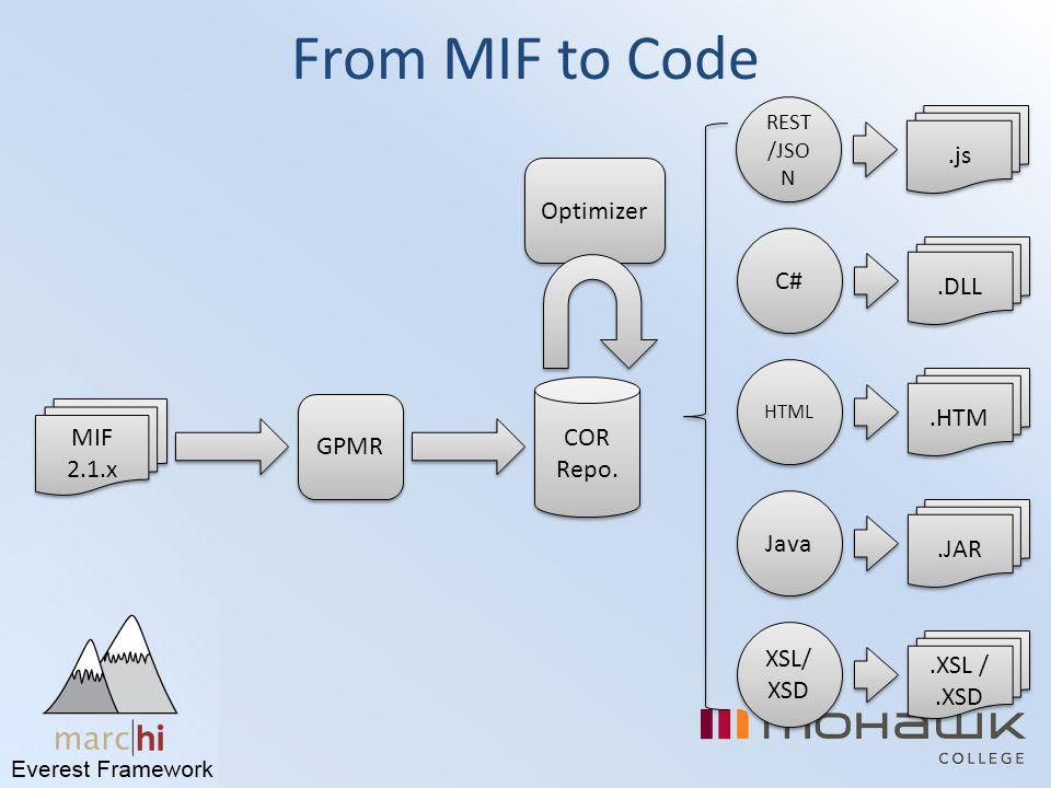From MIF to Code .js Optimizer C# .DLL .HTM COR MIF 2.1.x GPMR Repo.
