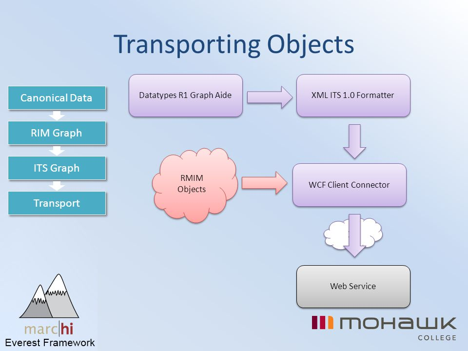 Transporting Objects Canonical Data RIM Graph ITS Graph Transport 1