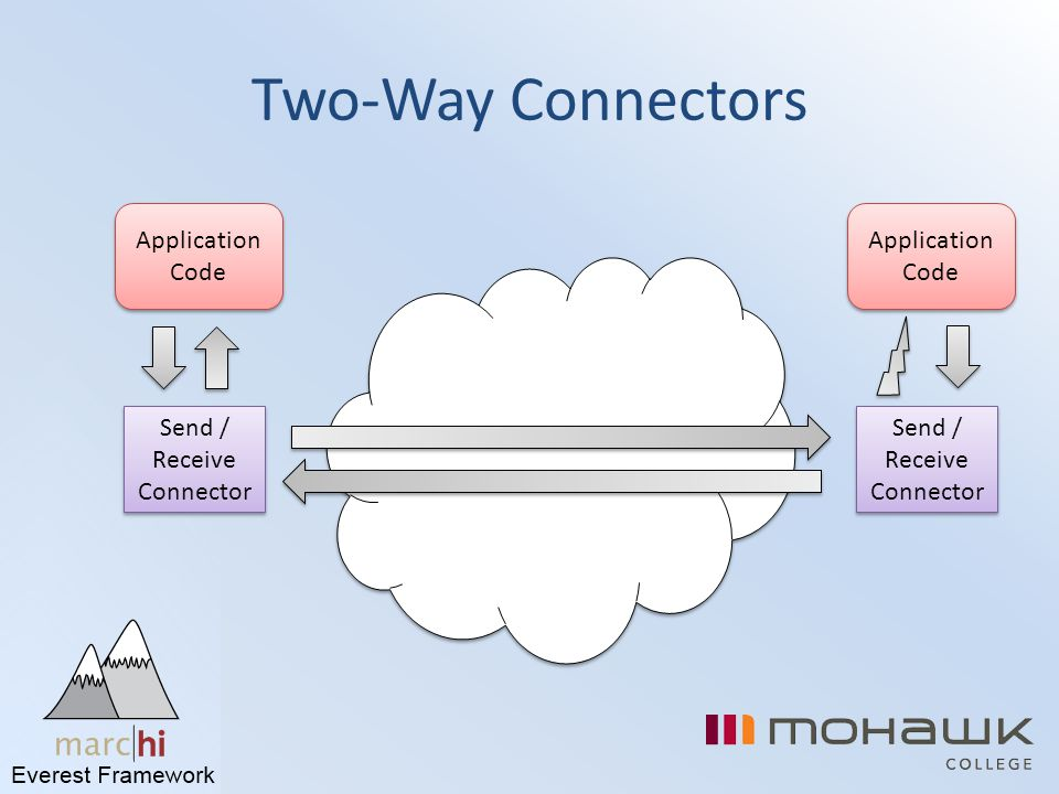 Two-Way Connectors Application Code Application Code