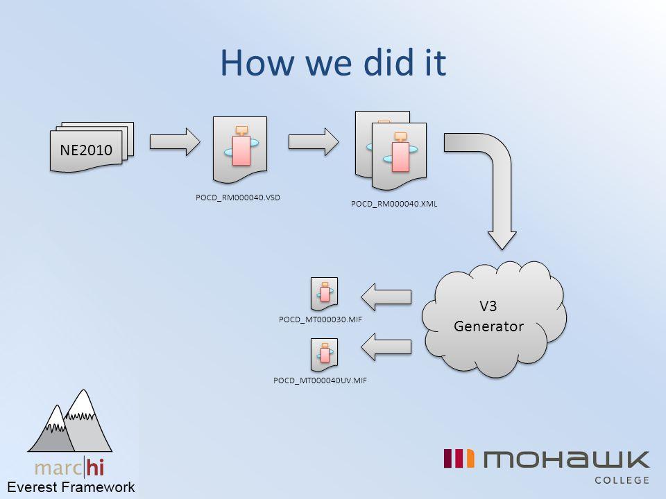 How we did it NE2010 V3 Generator POCD_RM000040.VSD POCD_RM000040.XML