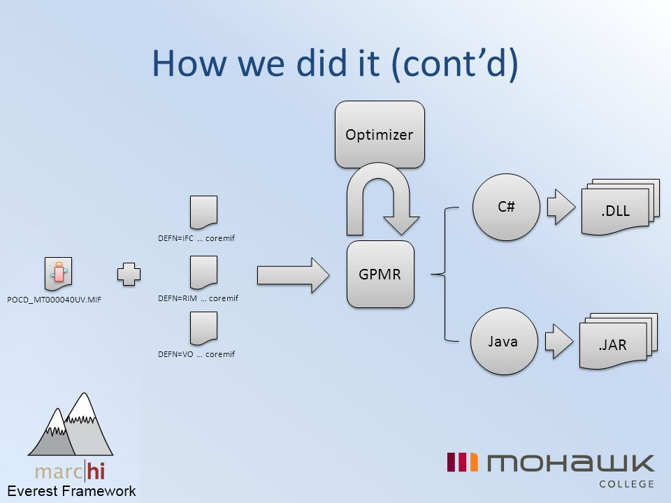 How we did it (cont'd) Optimizer C# .DLL GPMR Java .JAR