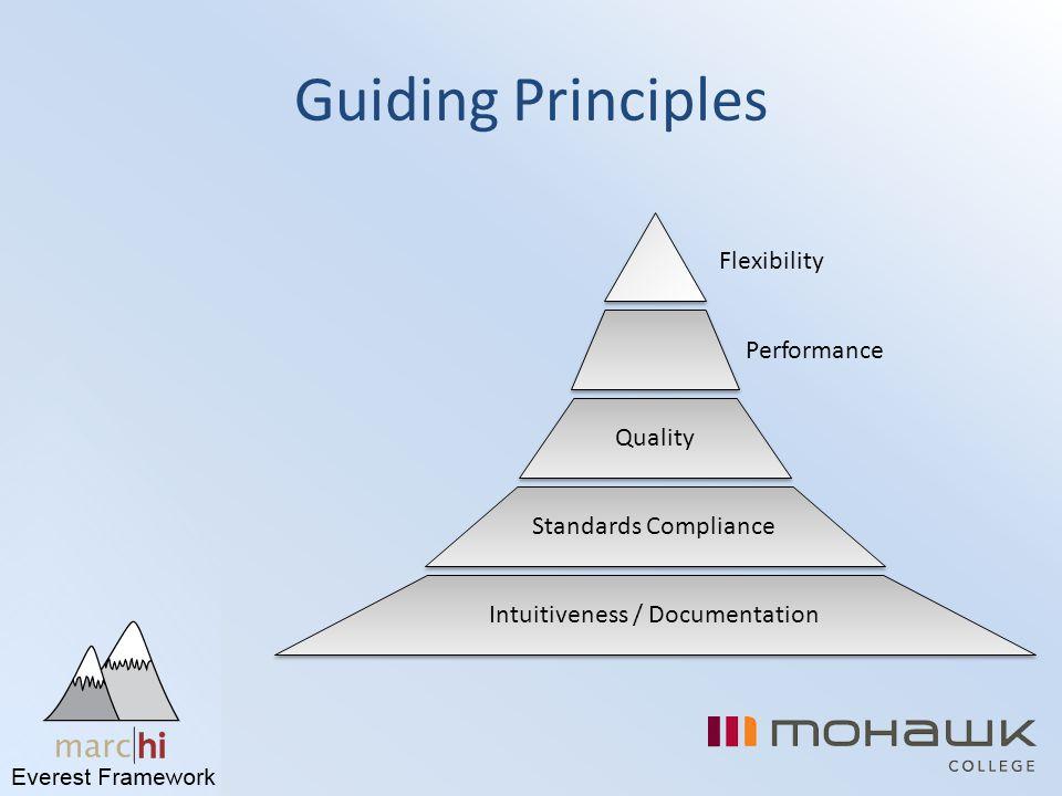 Guiding Principles Flexibility Performance Quality