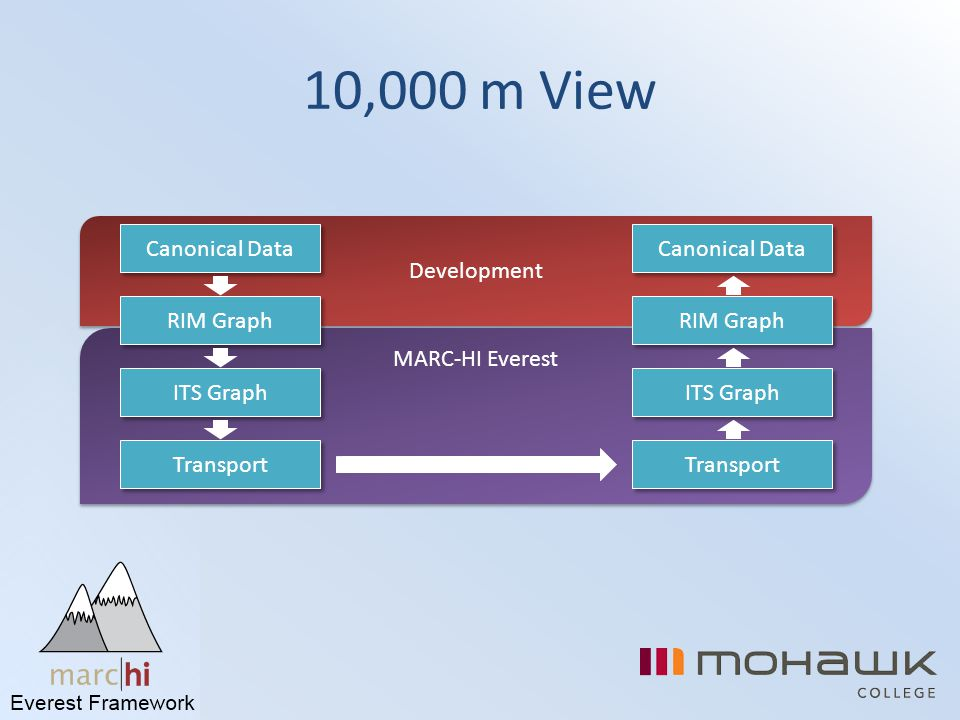 10,000 m View Development Canonical Data Canonical Data RIM Graph