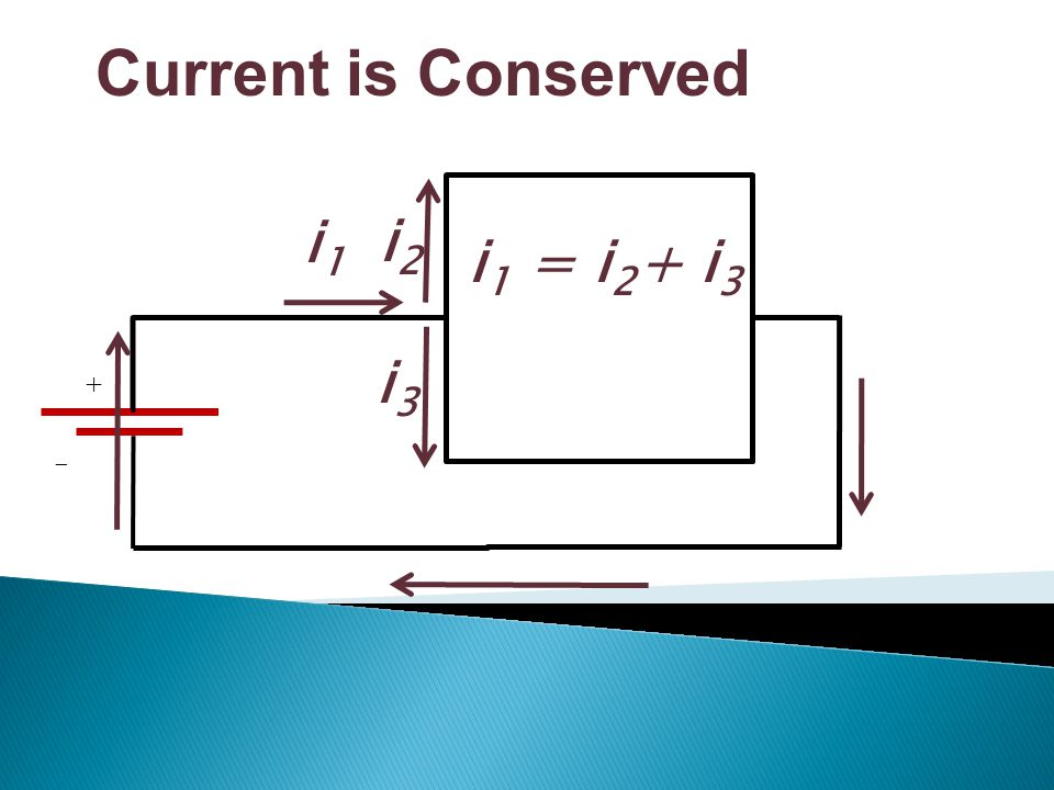 Current is Conserved i2 i3 i1 i1 = i2+ i3 + -