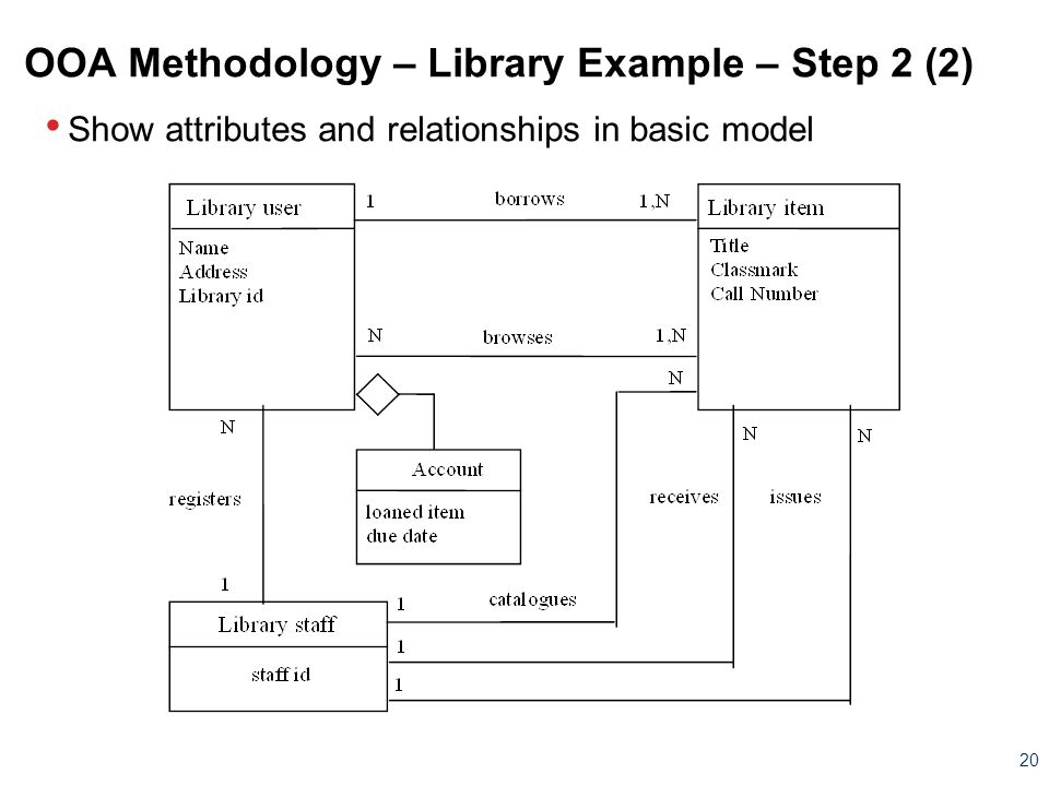 OOA Methodology – Library Example – Step 2 (2)