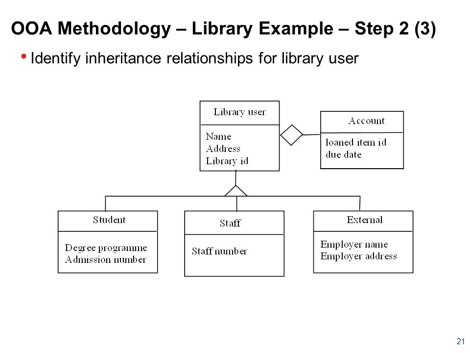 OOA Methodology – Library Example – Step 2 (3)