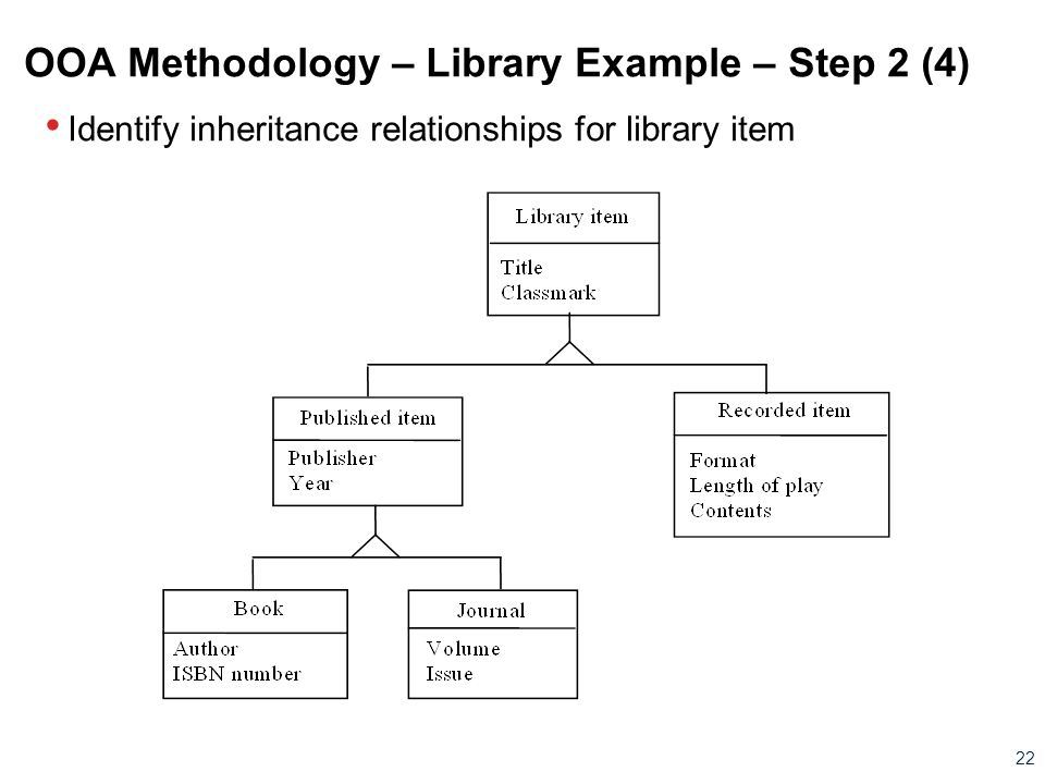 OOA Methodology – Library Example – Step 2 (4)