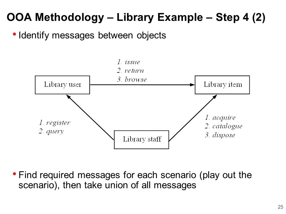 OOA Methodology – Library Example – Step 4 (2)