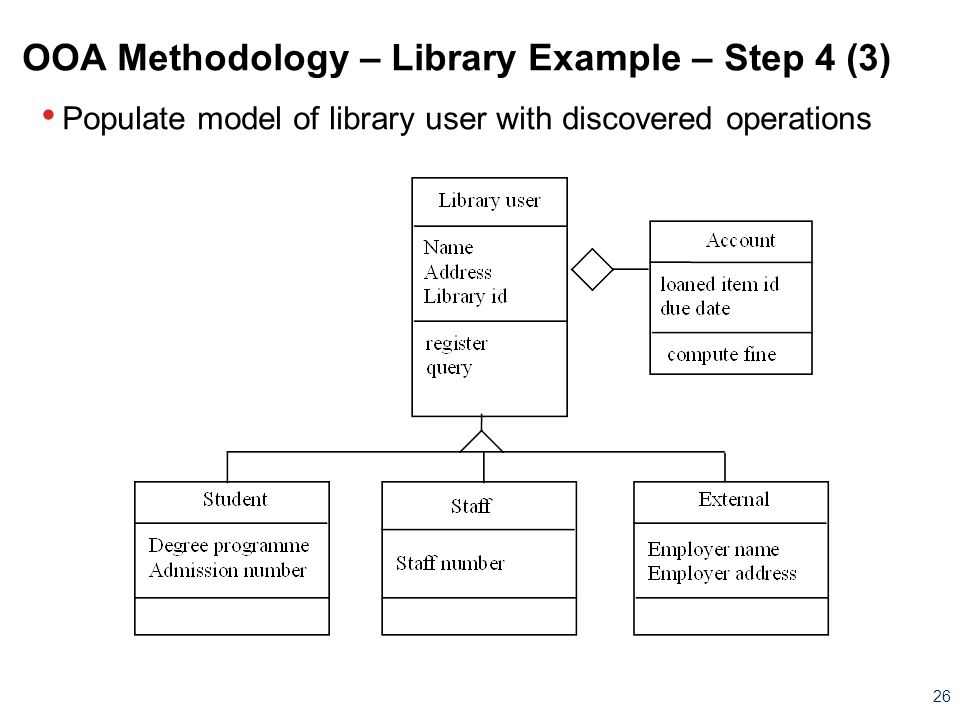 OOA Methodology – Library Example – Step 4 (3)