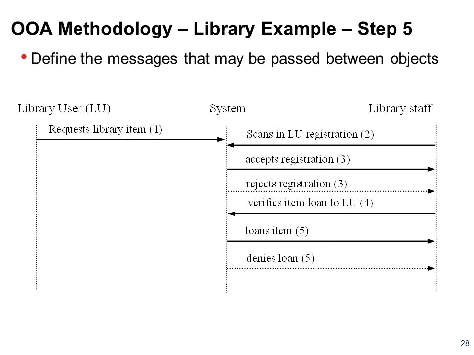OOA Methodology – Library Example – Step 5