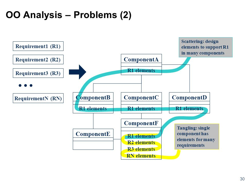 OO Analysis – Problems (2)