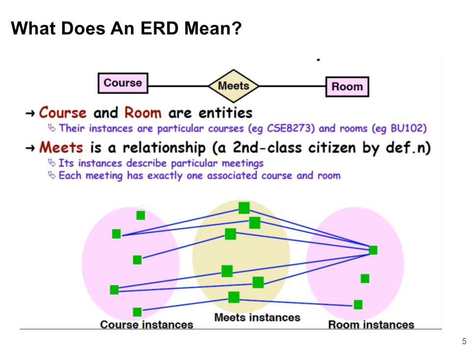 What Does An ERD Mean