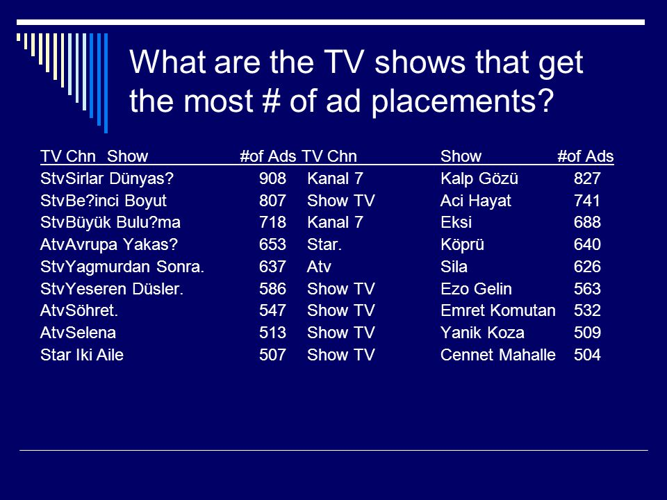 What are the TV shows that get the most # of ad placements