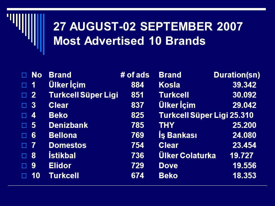27 AUGUST-02 SEPTEMBER 2007 Most Advertised 10 Brands