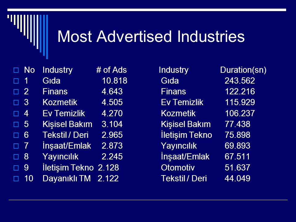 Most Advertised Industries