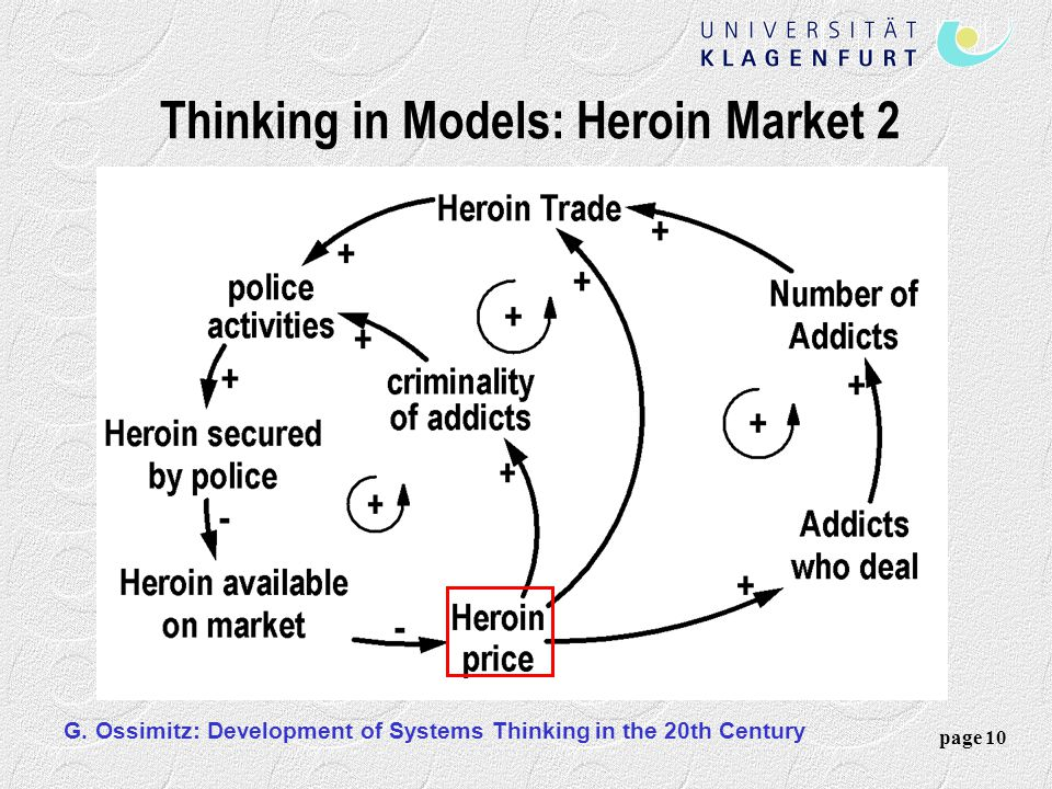 Thinking in Models: Heroin Market 2