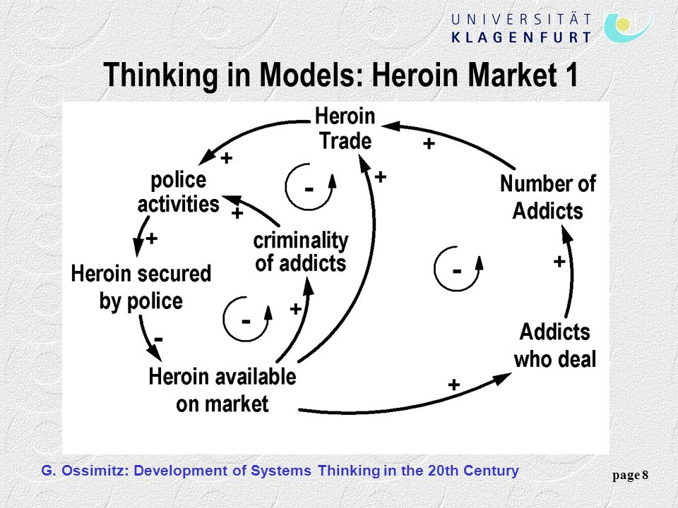 Thinking in Models: Heroin Market 1