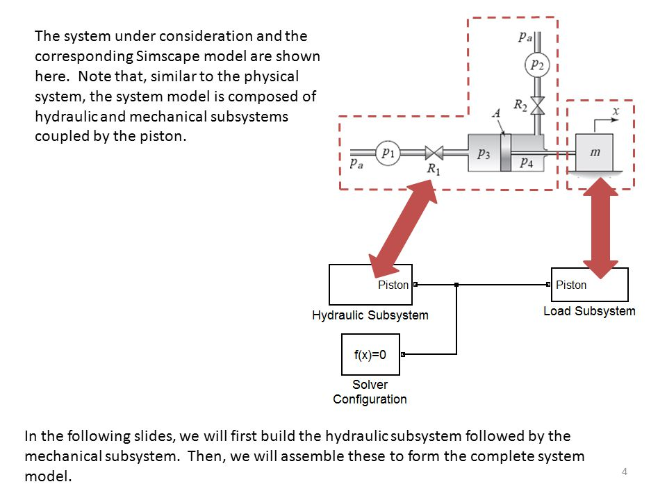 The system under consideration and the corresponding Simscape model are shown here. Note that, similar to the physical system, the system model is composed of hydraulic and mechanical subsystems coupled by the piston.