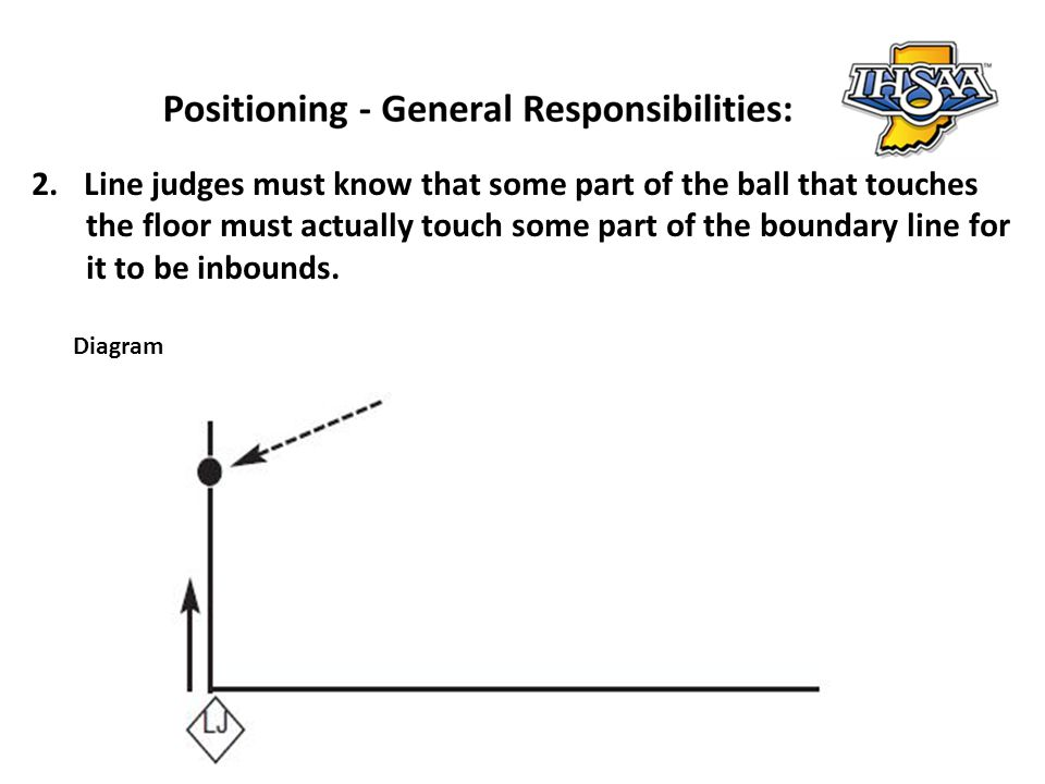 Line judges must know that some part of the ball that touches