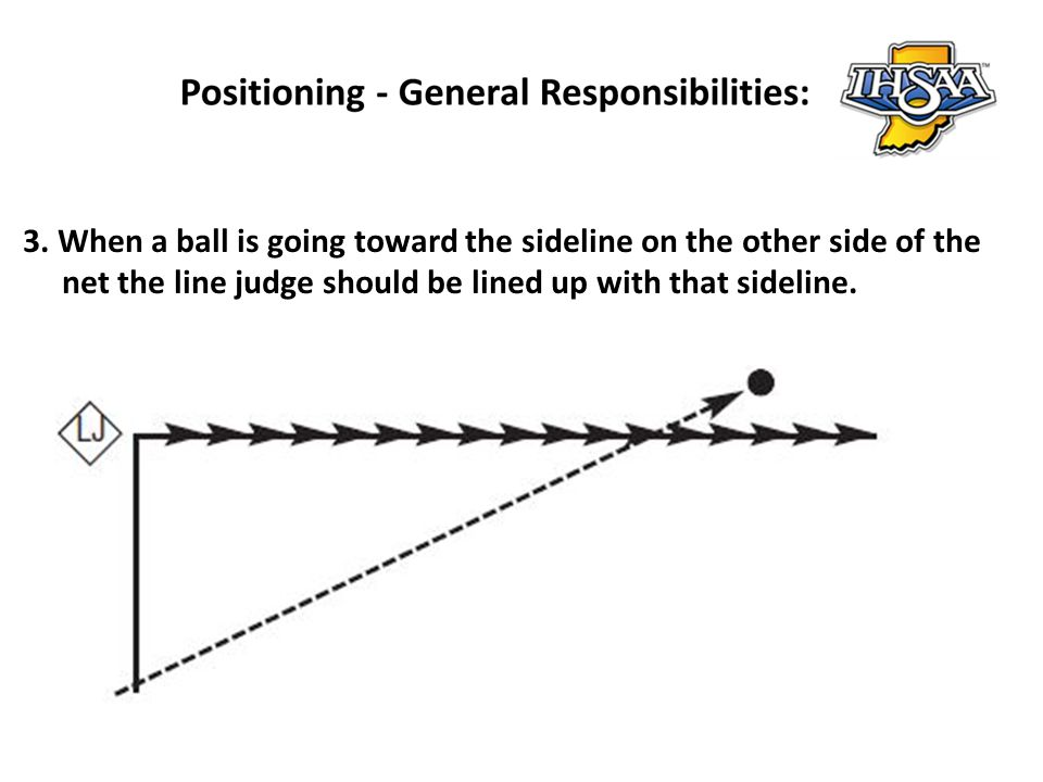 3. When a ball is going toward the sideline on the other side of the