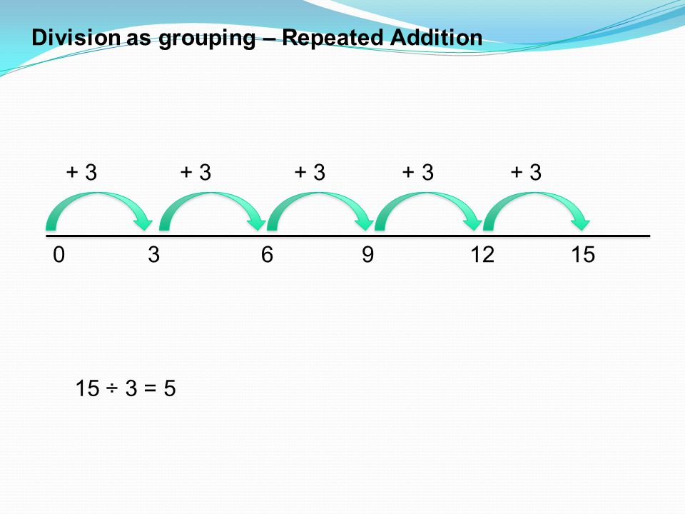 Division as grouping – Repeated Addition