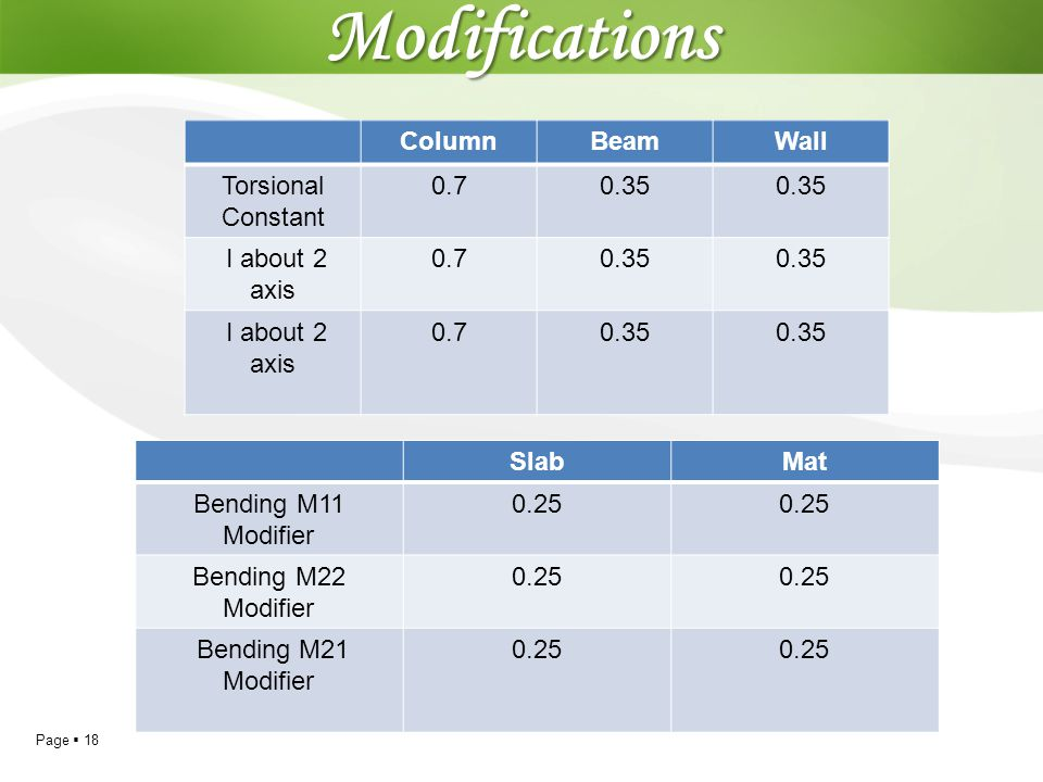 Modifications Column Beam Wall Torsional Constant 0.7 0.35