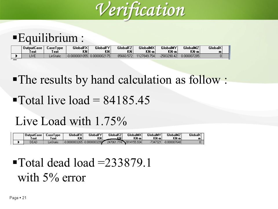 Verification Equilibrium : The results by hand calculation as follow :