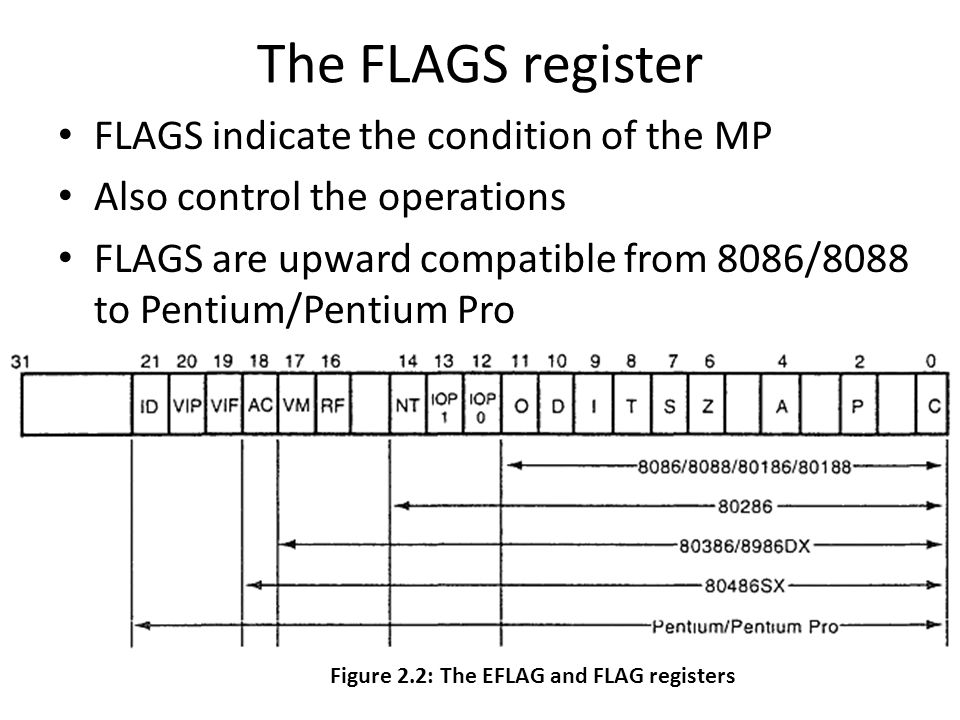 The FLAGS register FLAGS indicate the condition of the MP