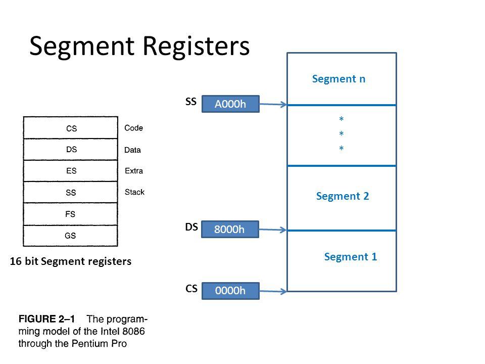 Segment Registers Segment n * SS A000h Segment 2 DS 8000h Segment 1