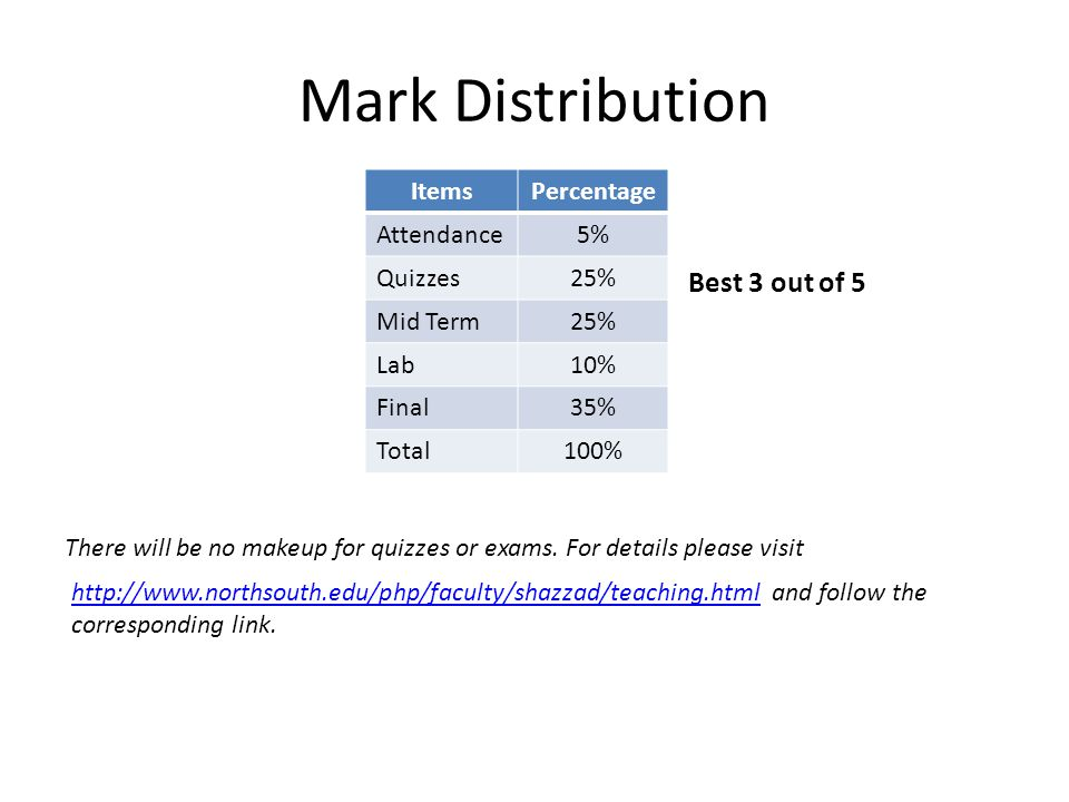 Mark Distribution Best 3 out of 5 Items Percentage Attendance 5%