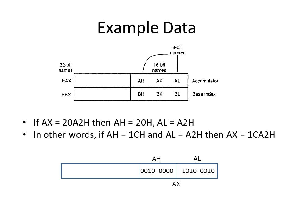 Example Data If AX = 20A2H then AH = 20H, AL = A2H