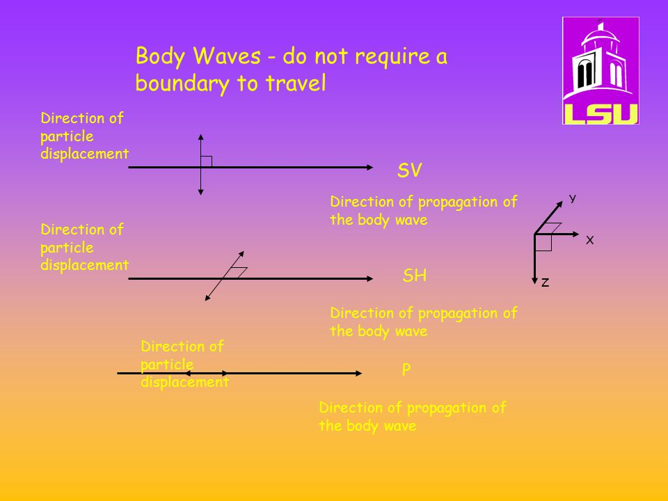 Body Waves - do not require a boundary to travel