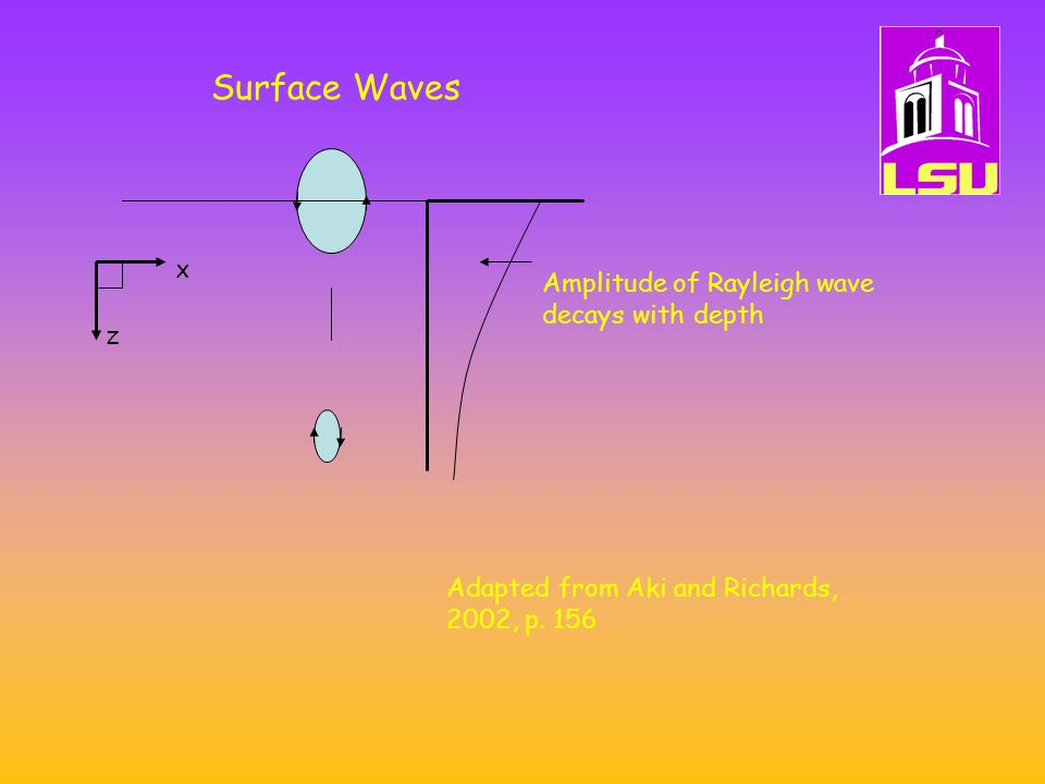 Surface Waves Amplitude of Rayleigh wave decays with depth